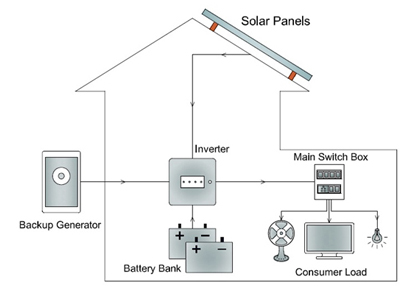 on-grid or grid-tied system: a grid-tied system does not require a battery  bank but the presence of mains supply from electricity grid / diesel  generator is
